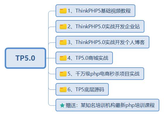 全套ThinkPHP5.0视频教程快速入门TP5实战商城源码项目php小程序