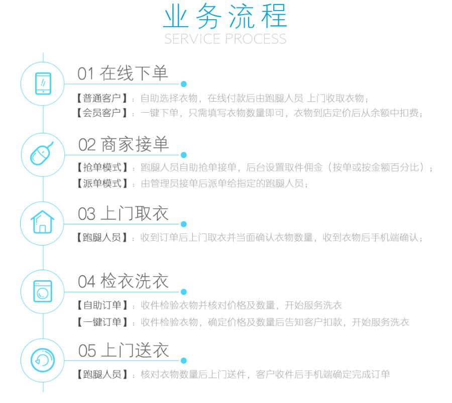 洗衣店小程序1.4.4解密开源版 带最新前端,小程序营销新模式