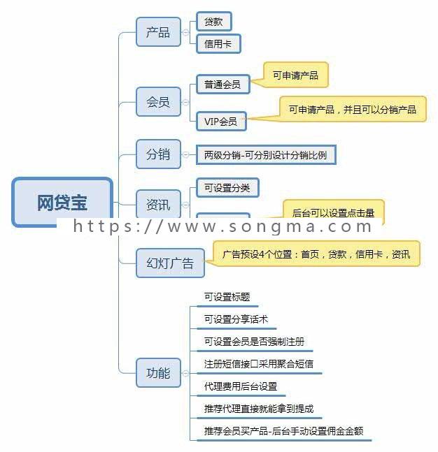 10月15日发布!网贷宝 V1.5.9 开源版 截止发稿最新版!更新前端贷款列表css样式,解...