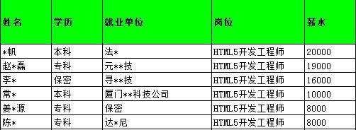 HTML5好学么?零基础学HTML5可以学会吗?