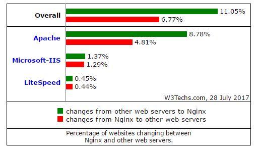Nginx崛起是抢了Apache的饭碗,不是IIS的,更多网站从Apache转向Nginx