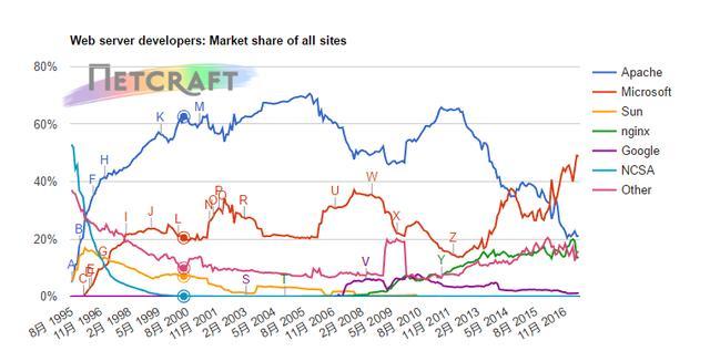 2017年6月,web服务器的市场份额,包括Apache,nginx,iis和google