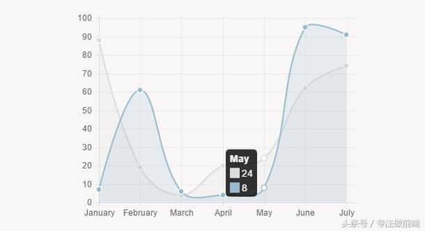 html5图表JS插件――Chart.js
