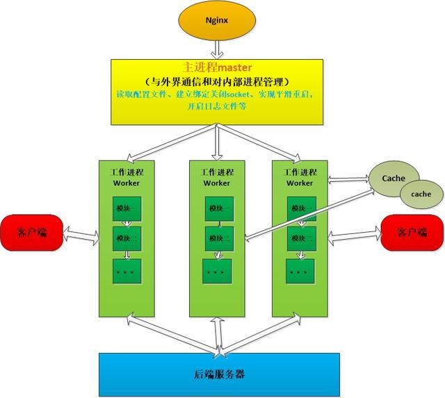 Nginx服务器架构解析
