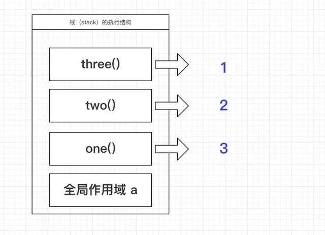 10分钟理解JS堆、栈以及事件循环的概念