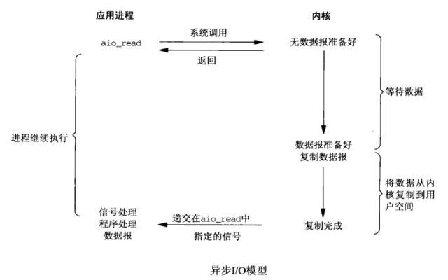 nginx简明入门教程