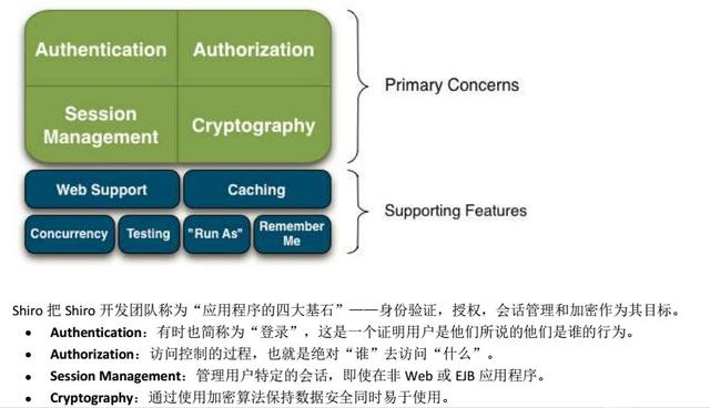 Apache Shiro 安全框架入门系列―1-框架概览