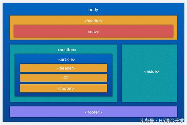 HTML5�_�l文�n―3、新添加的HTML5�Y���撕�