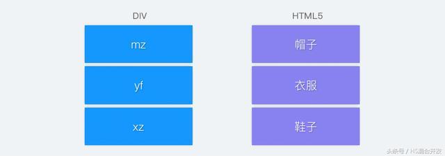 HTML5开发文档―3、新添加的HTML5结构标签