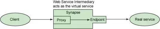 Apache Synapse 的重要性