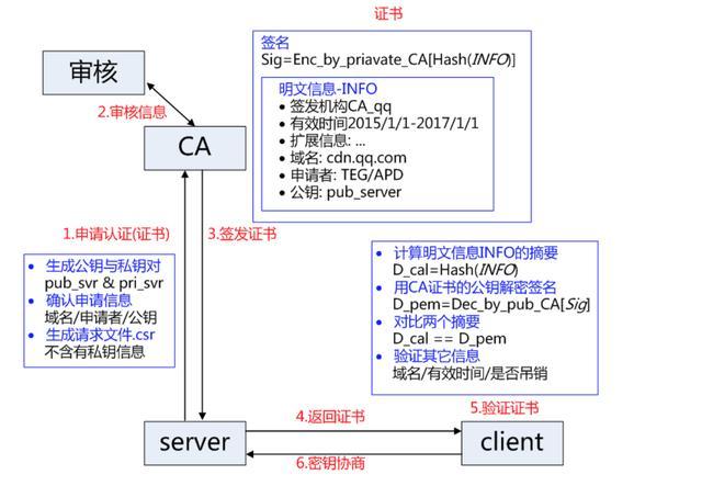 Https通信中PKI体系