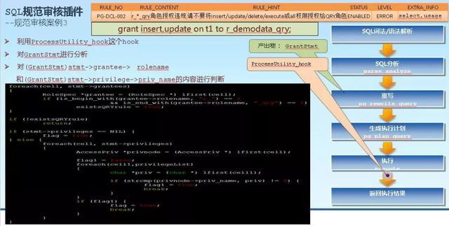 基于PostgreSQL数据库插件的SQL规范审核工具