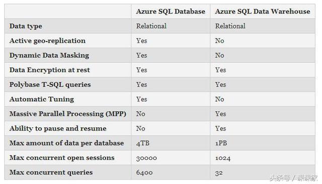 Azure SQL数据库与Azure SQL数据仓库