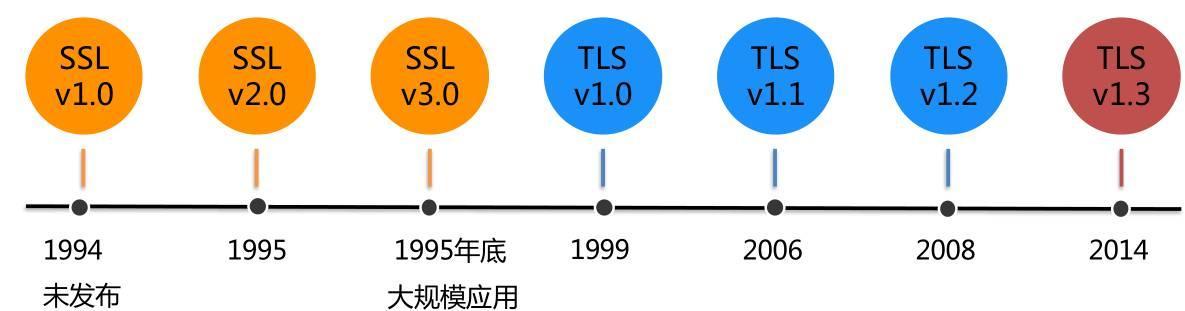 HTTPS详解