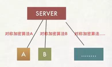 以图文的方式解锁 HTTPS原理,10分钟复原HTTPS真像!架构师必读