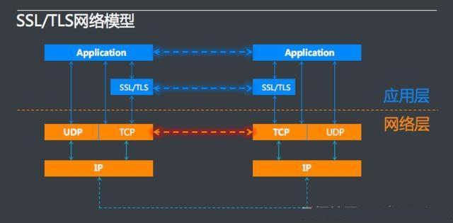 Java高级――网络安全Https系列(之一)