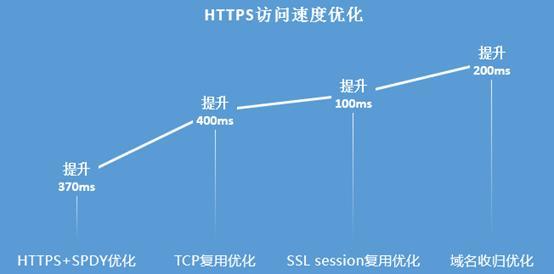 Qzone高性可以HTTPS实践
