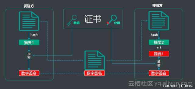 阿里云技术专家金九:Tengine HTTPS原了解析、实践与调试