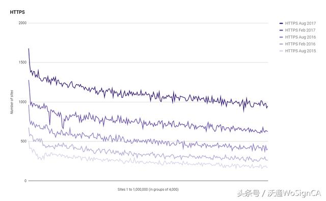 Alexa前100万网站HTTPS应使用分析