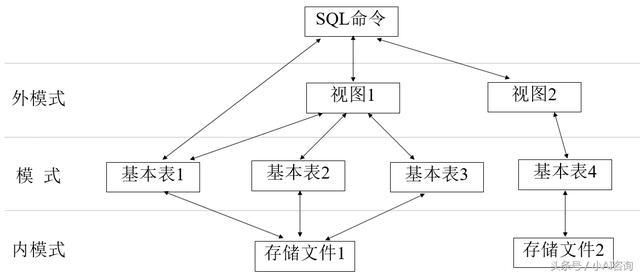 大数据分析技可以之SQL数据管理(1)SQL入门