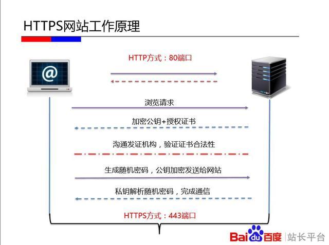 HTTPS优缺点、原了解析:我们的网站该不该做HTTPS?