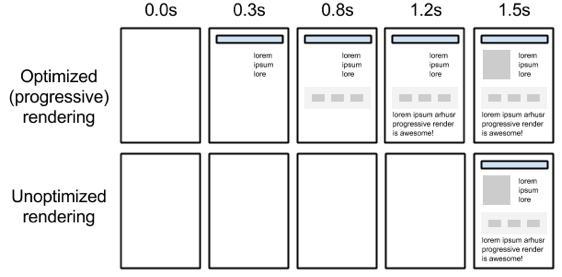 前台不止:Web性可以优化 �C 关键渲染路径以及优化策略