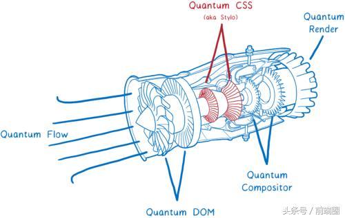 一个超级快速的CSS引擎:Quantum CSS(又名Stylo)
