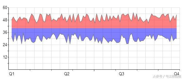 强大的HTML5 Canvas图表插件――RGraph.js