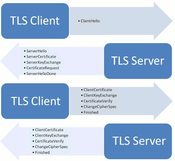 """程序员必备知识  """"HTTPS"""""""