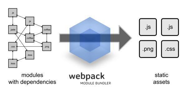 webpack05 多入口文件页面打包配置解析