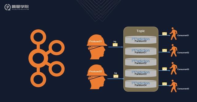 「宽客必读」详解基于消息系统的分布式量化交易系统