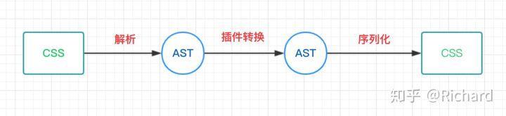 CSS预编译器三剑客及PostCSS