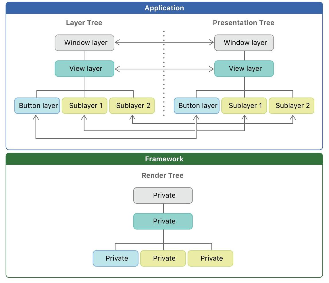 "iOS  详解 CALayer 中的""模型层""和""展现层"""