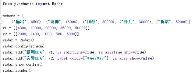 Python超简单容易上手的画图工具库