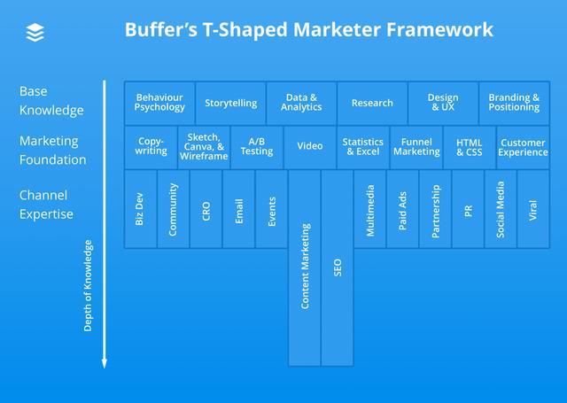 数字营销新人该如何学习?T shape学习路径理解一下