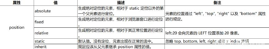 CSS之定位一(position�傩裕�
