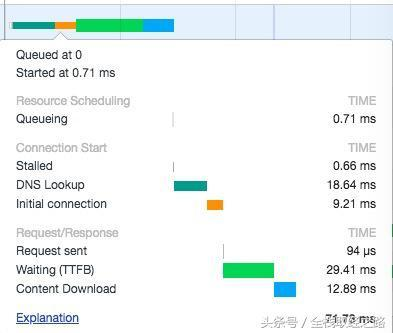 合并HTTP请求 vs 并行HTTP请求,究竟谁更快?