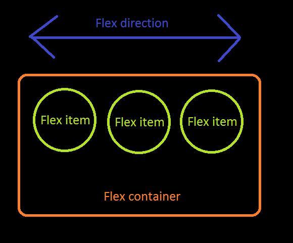 10分钟学会基本的 Flexbox 布局