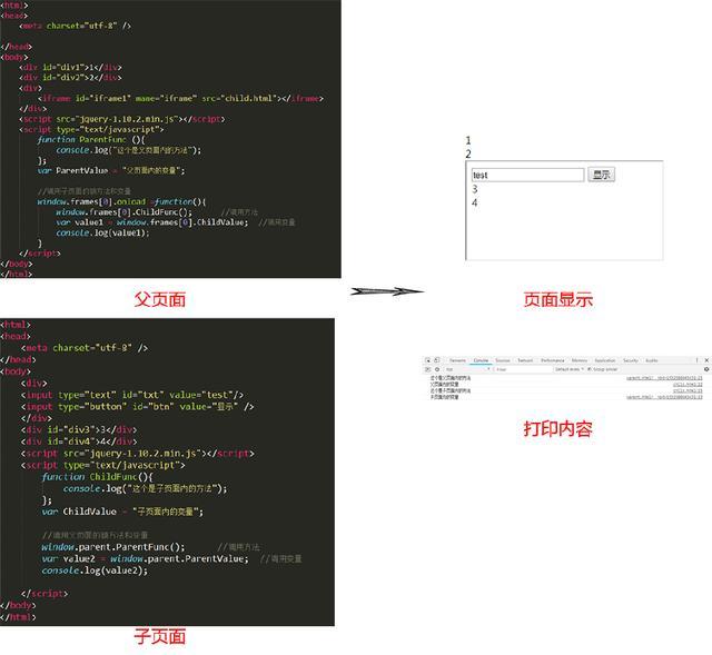 javascript之Iframe之间通信