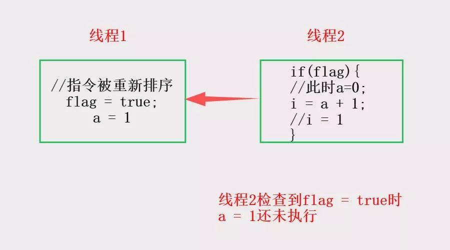 Java之JVM的深入探索(二)--内存模型、可见性、指令重排序