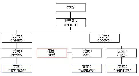 JavaScript的Dom和Bom