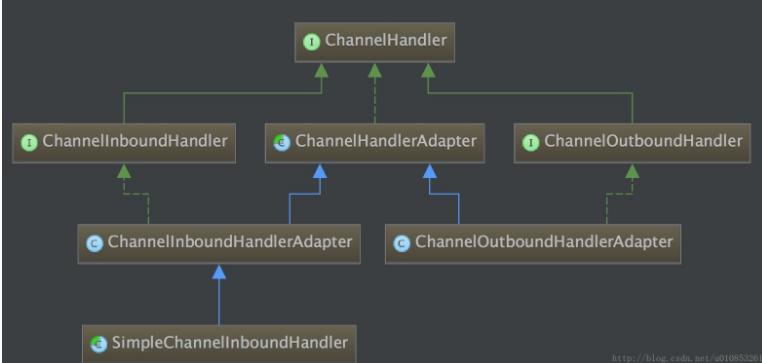 Netty ChannelHandler与ChannelPipeline源码解读