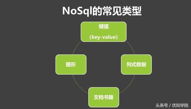 阿里P8架构师谈:NoSQL和SQL的区别,NoSQL的用场景和选型比较