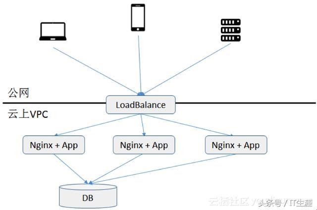 如何快速实现一个基于 Nginx 网站的监控场景