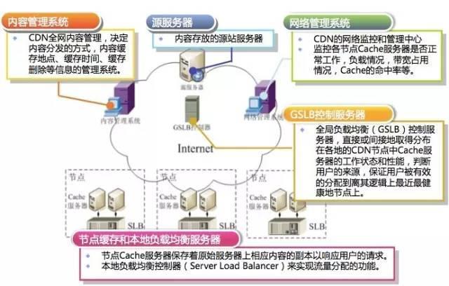 带你理解CDN技术