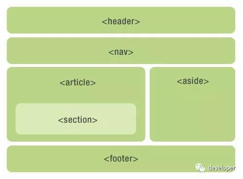 SEO和HTML语义化