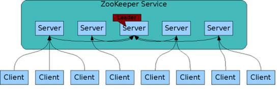 Zookeeper 详情及应用场景分析