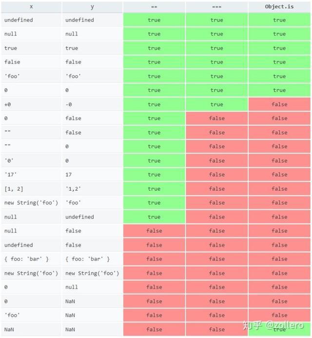 少量 JavaScript 中的代码小技巧