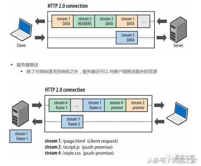 Nginx 配置 HTTPS 以及使用 HTTP2 服务器推送