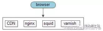 必备,互联网动静分离架构实现